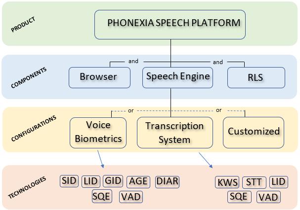 Phonexia Speech Platform architecture